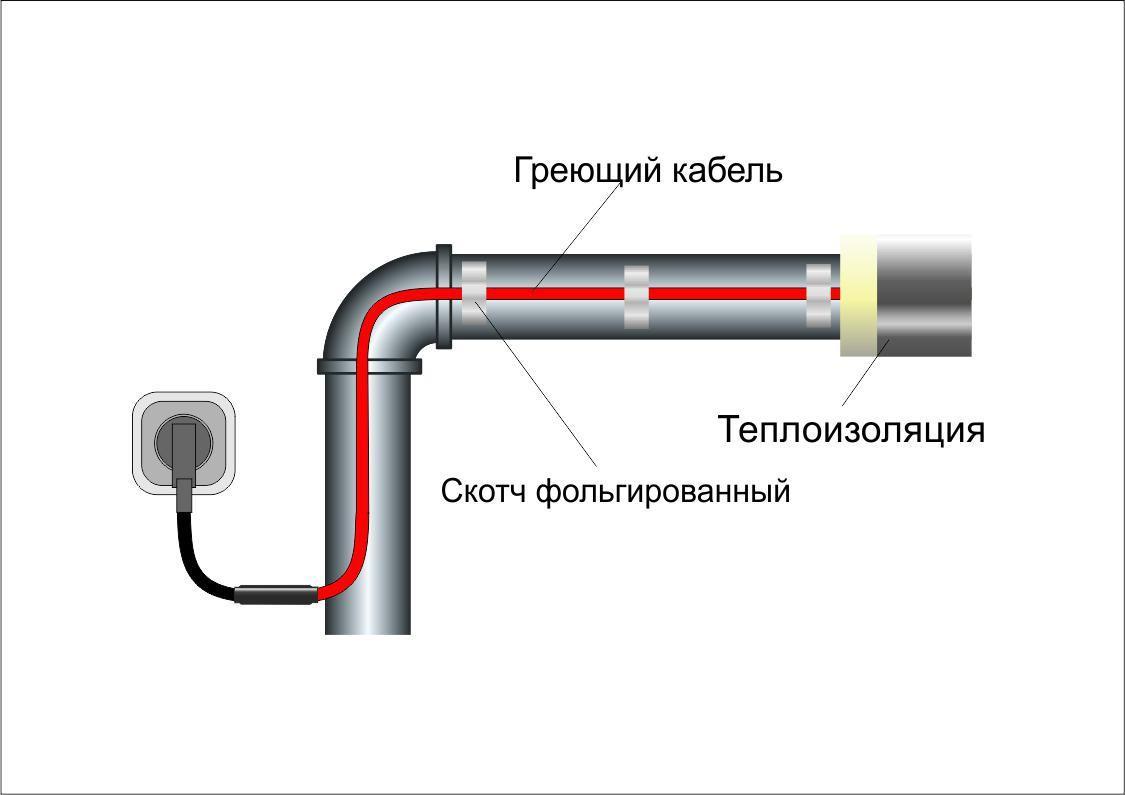 Захист труб від замерзання